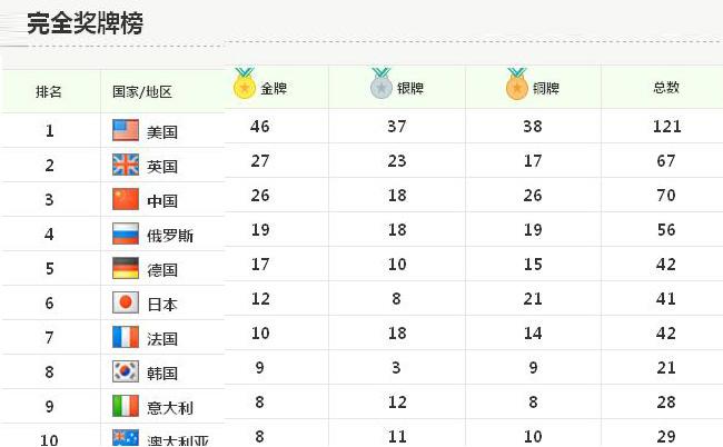 2016里约奥运会奖牌榜